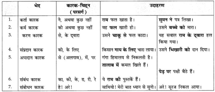 CBSE Class 10 Hindi A व्याकरण पदपरिचय Learn CBSE https
