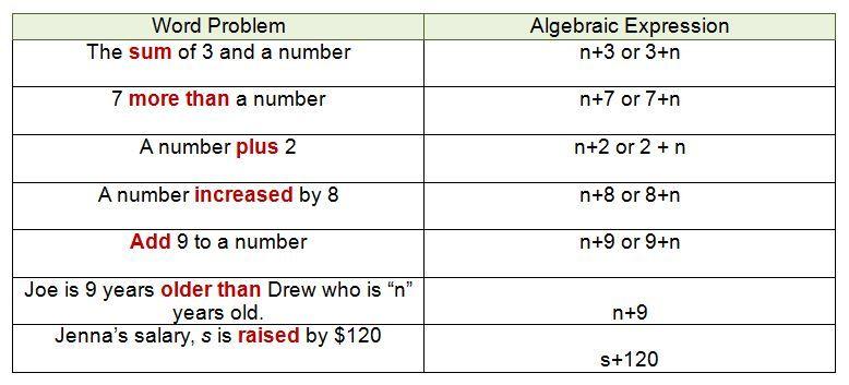 algebra expressions for addition math resources. Black Bedroom Furniture Sets. Home Design Ideas