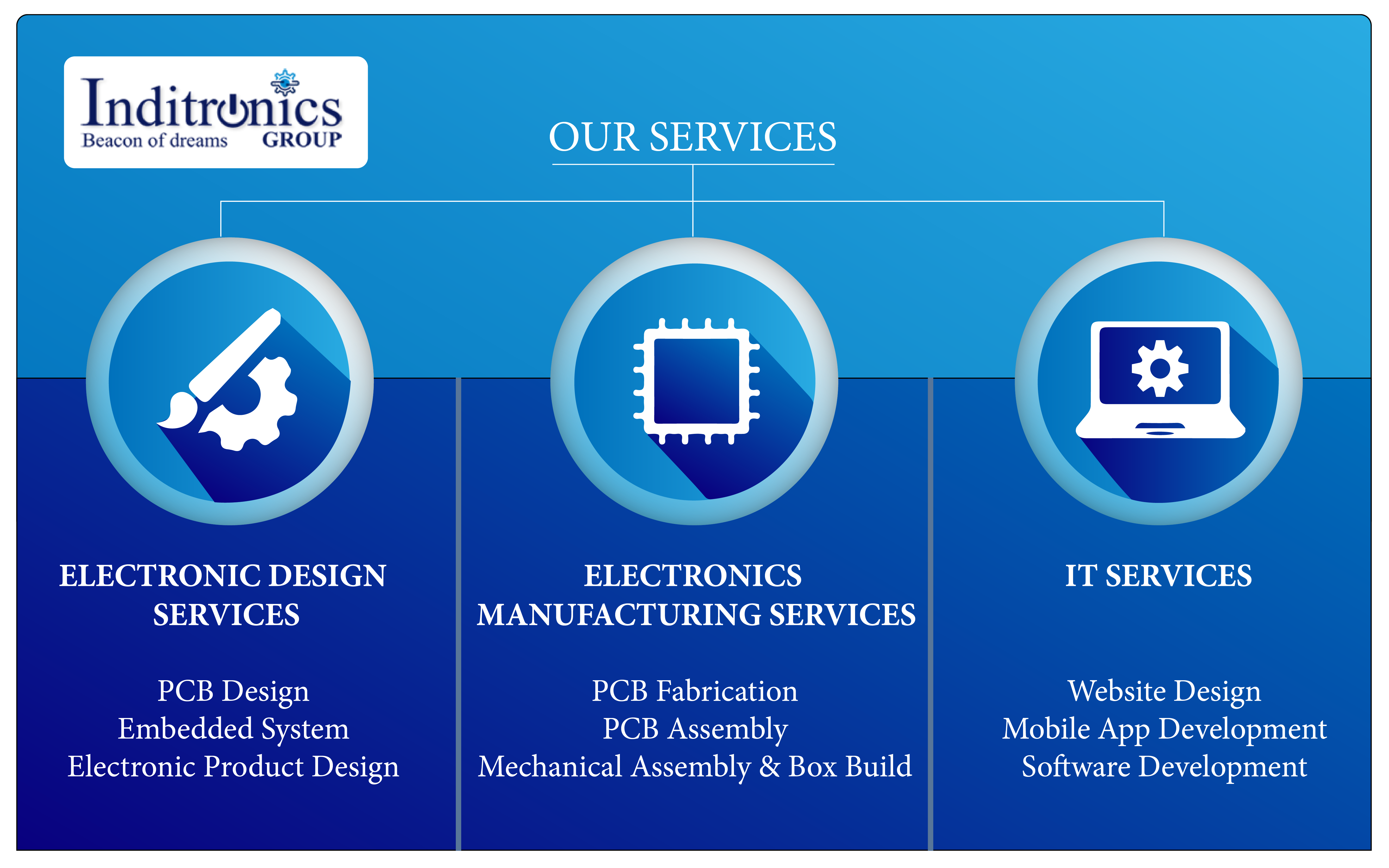 Pin On Inditronics Services
