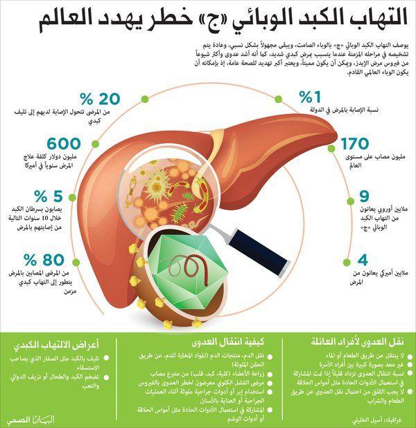 التهاب الكبد الوبائي ج خطر يهدد العالم Health Health Fitness Healthy Lifestyle