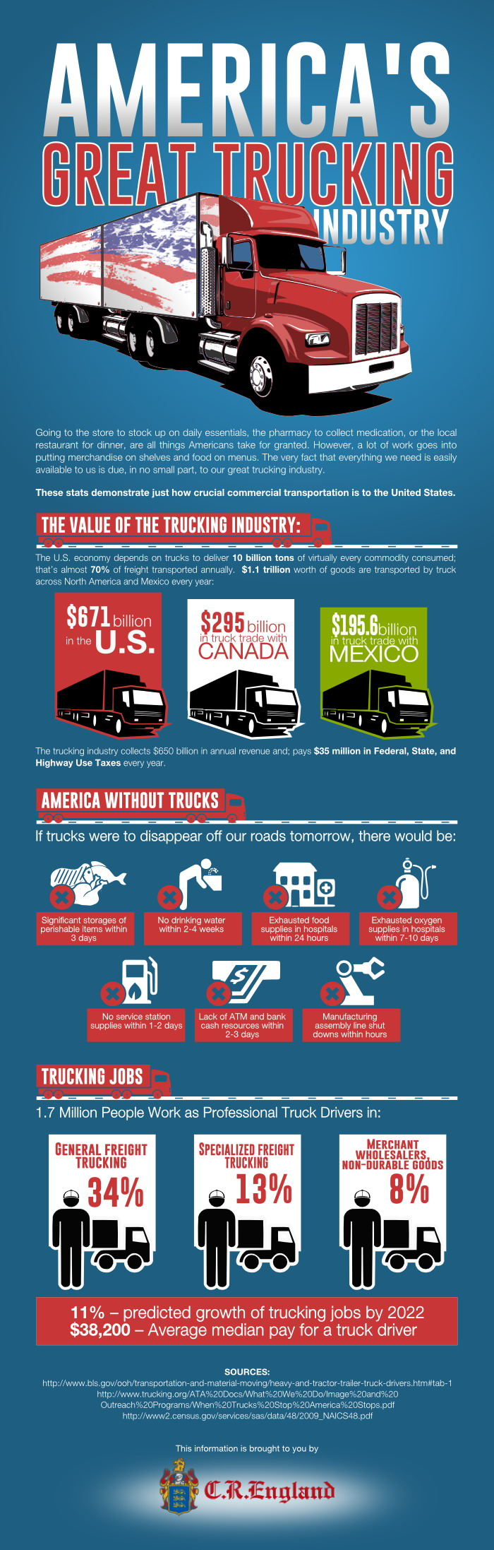 Careers America's Great Trucking Industry Infograph