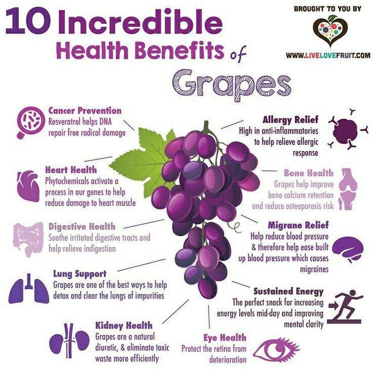 Medicinal Benefits of Grapes