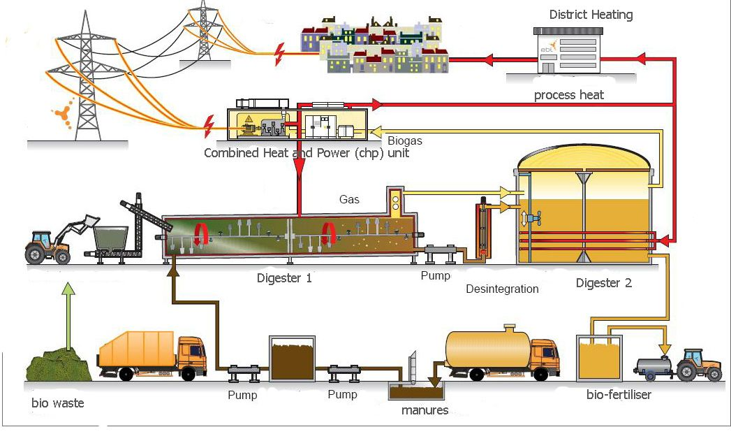 biogas production from food waste thesis Anaerobic digestion of food waste in a horizontal plug flow reactor thesis  biogas production whereas saponin had no beneficial effect.