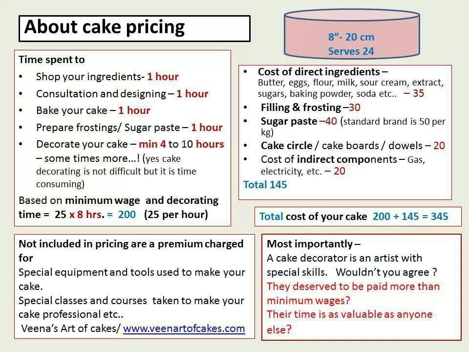 About cake pricing Cake pricing chart, Cake pricing