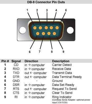 Db 9 Connector Pin Outs Circuito Elettronico Elettronica