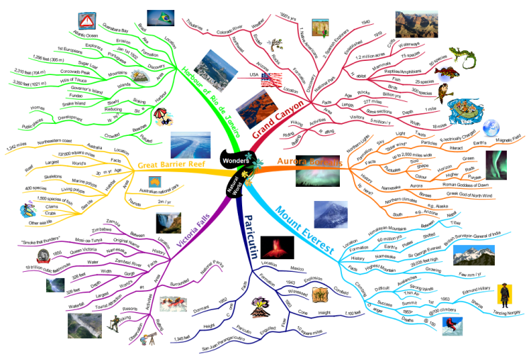 7 Wonders of the World mind map Mind map Mind map