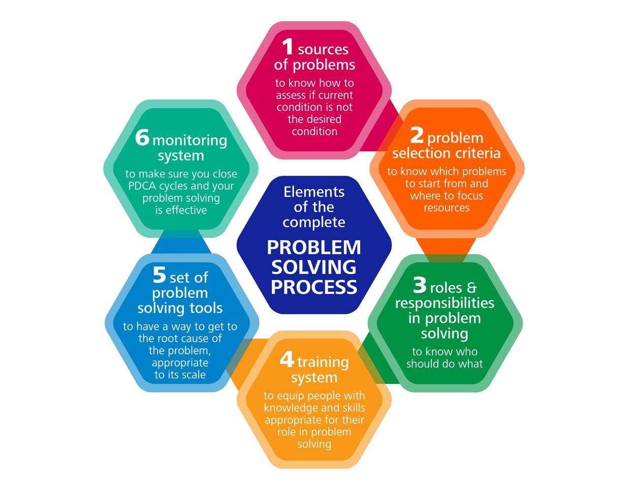 A Process For Solving Problems