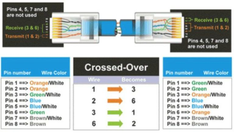 Color coding of straight and crossover cable - Network Kings ... on lighting color code, insulation color code, cable color code, cctv color code, hardware color code, plumbing color code, ethernet color code, phone color code, computer color code, cat5e connector color code, windows color code, telephone color code, networking color code, fuses color code, cat 6 color code, cat 5 color code, cabling color code, web design color code, fiber optics color code, electrical color code,