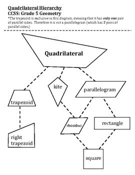 Classify quadrilaterals hierarchy chart includes shape cards and classify quadrilaterals hierarchy chart includes shape cards and key geometry ccuart Choice Image