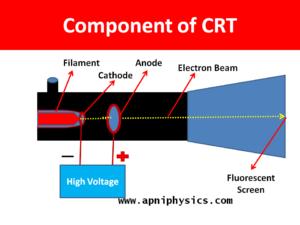 Cathode Ray Tube Construction And Working X Ray Tube Tube Ray