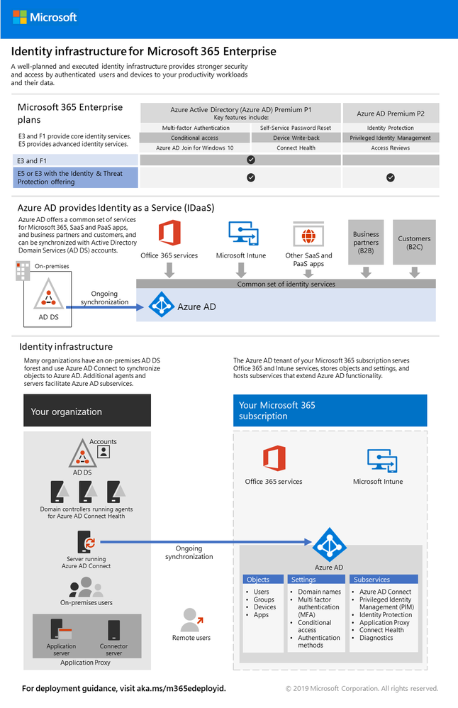 Get The New Identity Infrastructure For Microsoft 365 Enterprise Poster Infrastructure Enterprise Microsoft