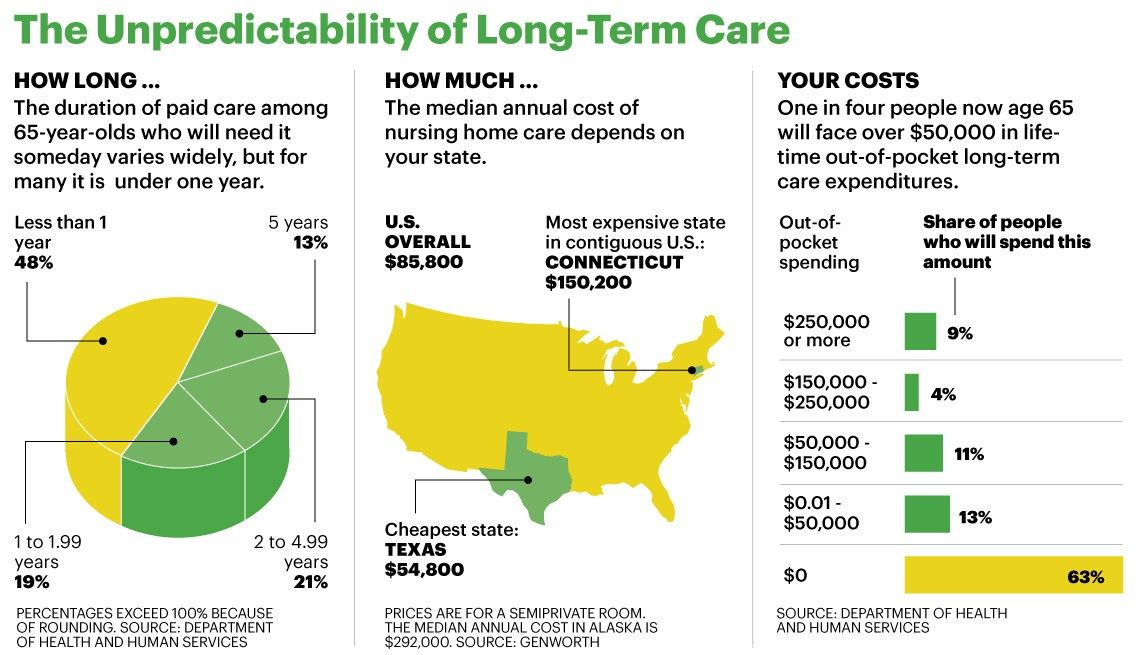Aarp Insurance Quote Gallery in 2020 Long term care