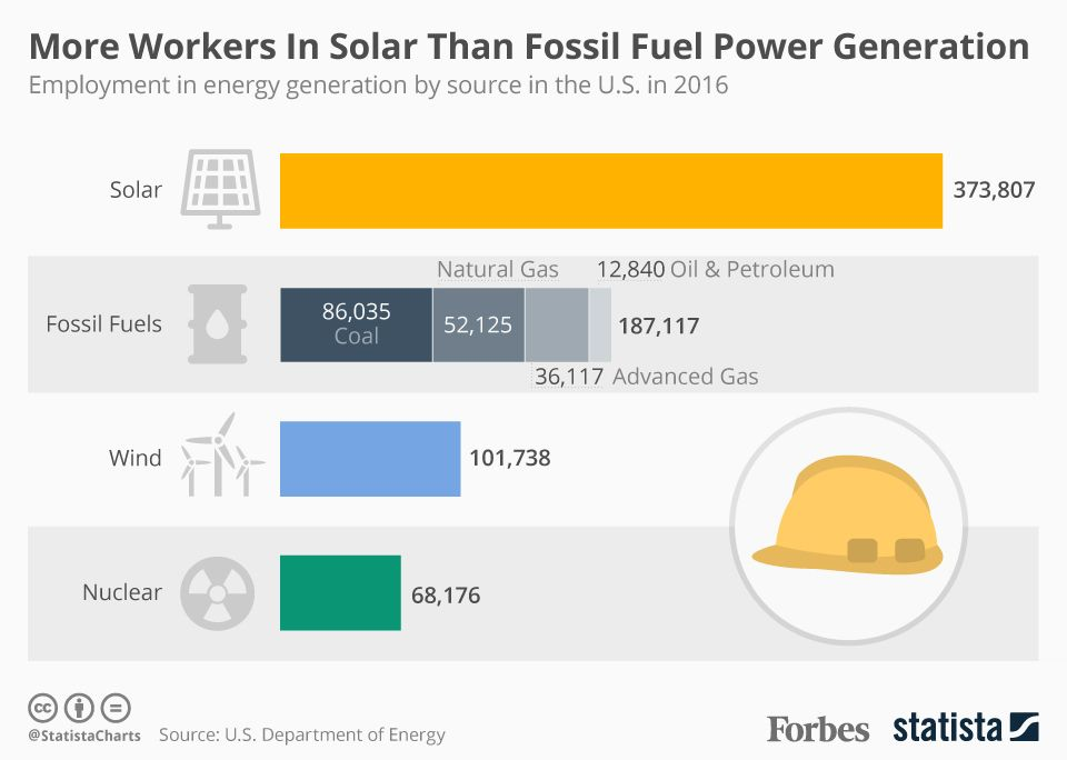 Solar Employs More People In U S Electricity Generation Than Oil Coal And Gas Combined Solar Energy Diy Renewable Solar Solar Technology