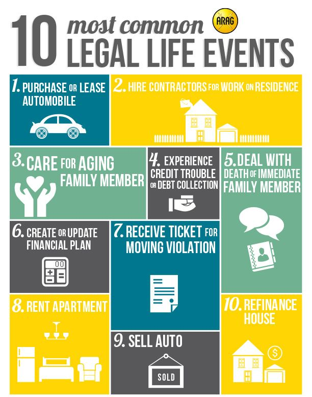 Legal Life Events Happen Here Are The Top Ten Most Common Events That You Can Navigate Using Your Legal Insurance Cov Legal Insurance Financial Planning Legal