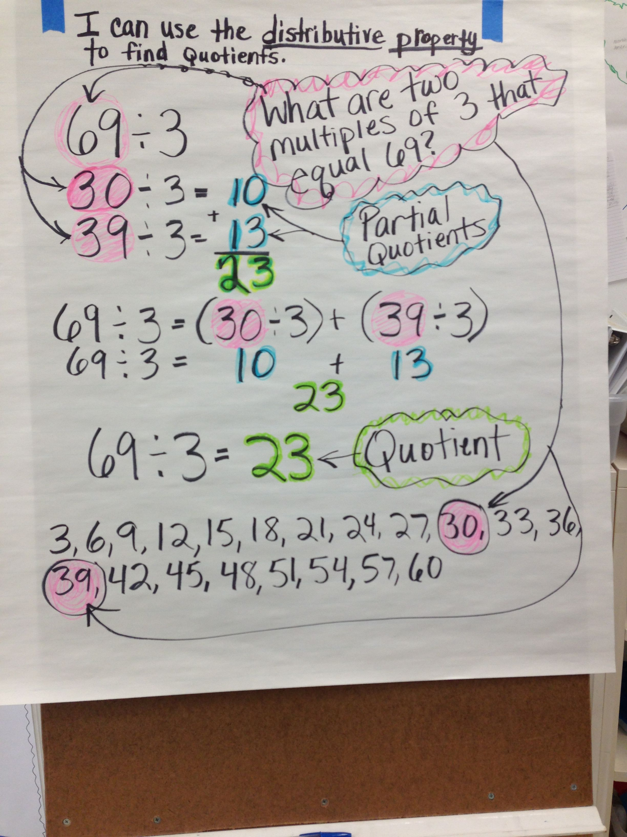 Anchor Chart For Finding The Quotient Using The Distributive Property Division Elementary Math Lessons Third Grade Math Kindergarten Worksheets Printable [ 3264 x 2448 Pixel ]