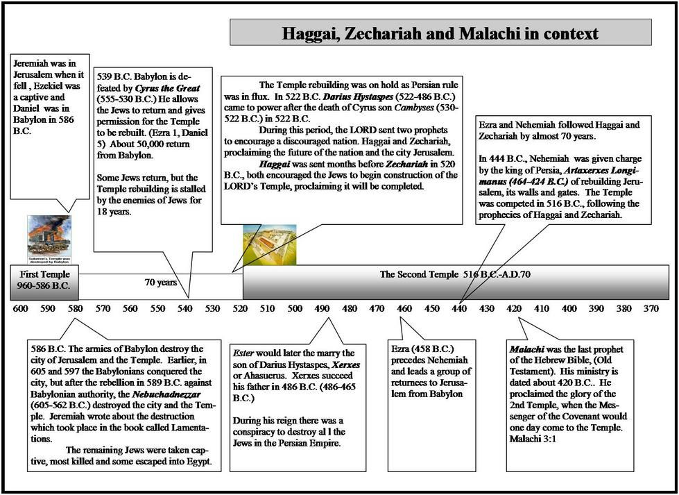 Haggai zechariah malachi timeline for context bible