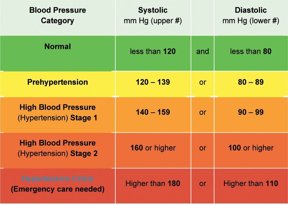 What is the aha recommendation for healthy blood pressure this