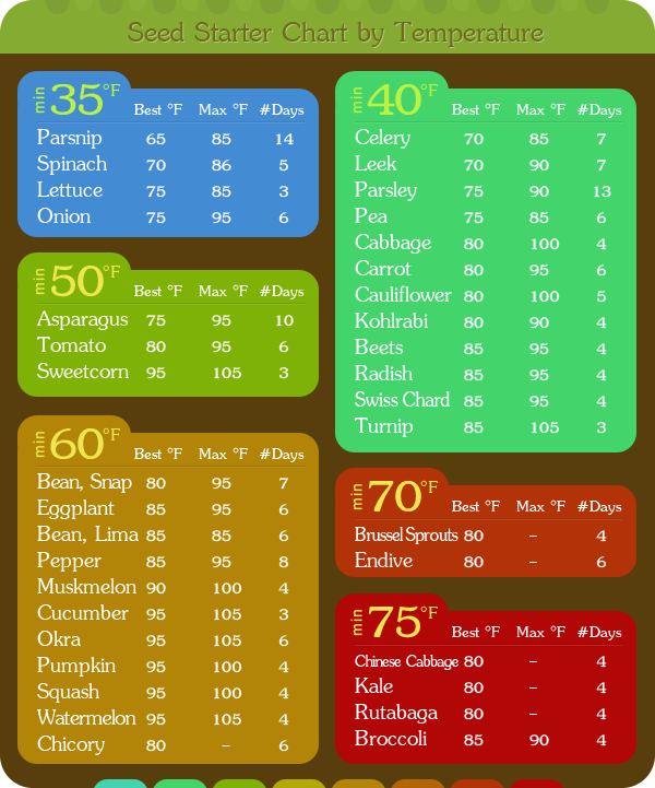 Vegetable Seed Germination Chart By Soil Temperature Google Search