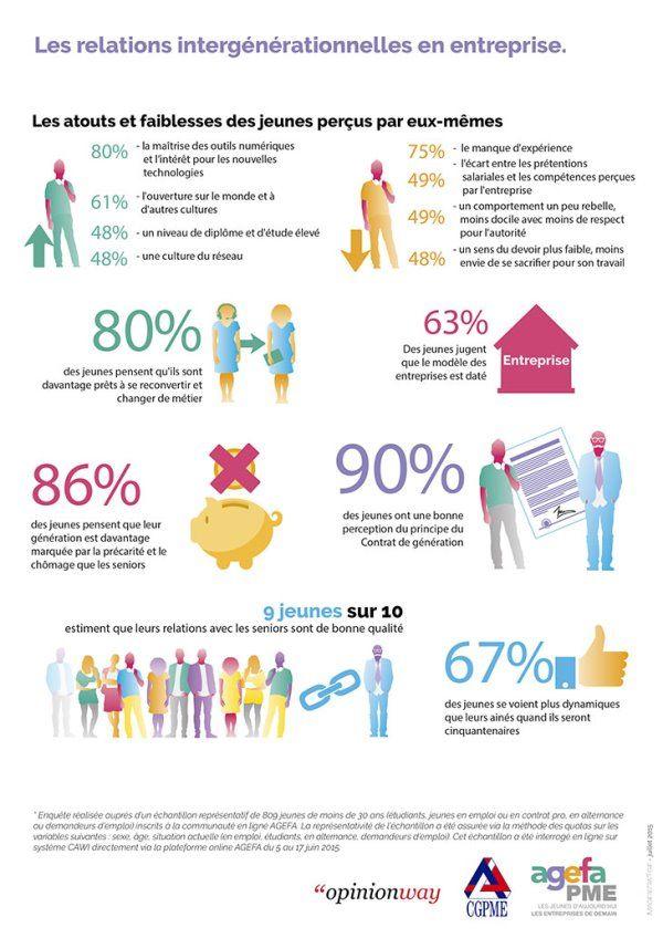 Infographie Les Jeunes Dans Le Monde De L Entreprise Infographie Marketing De L Entreprise Entreprise