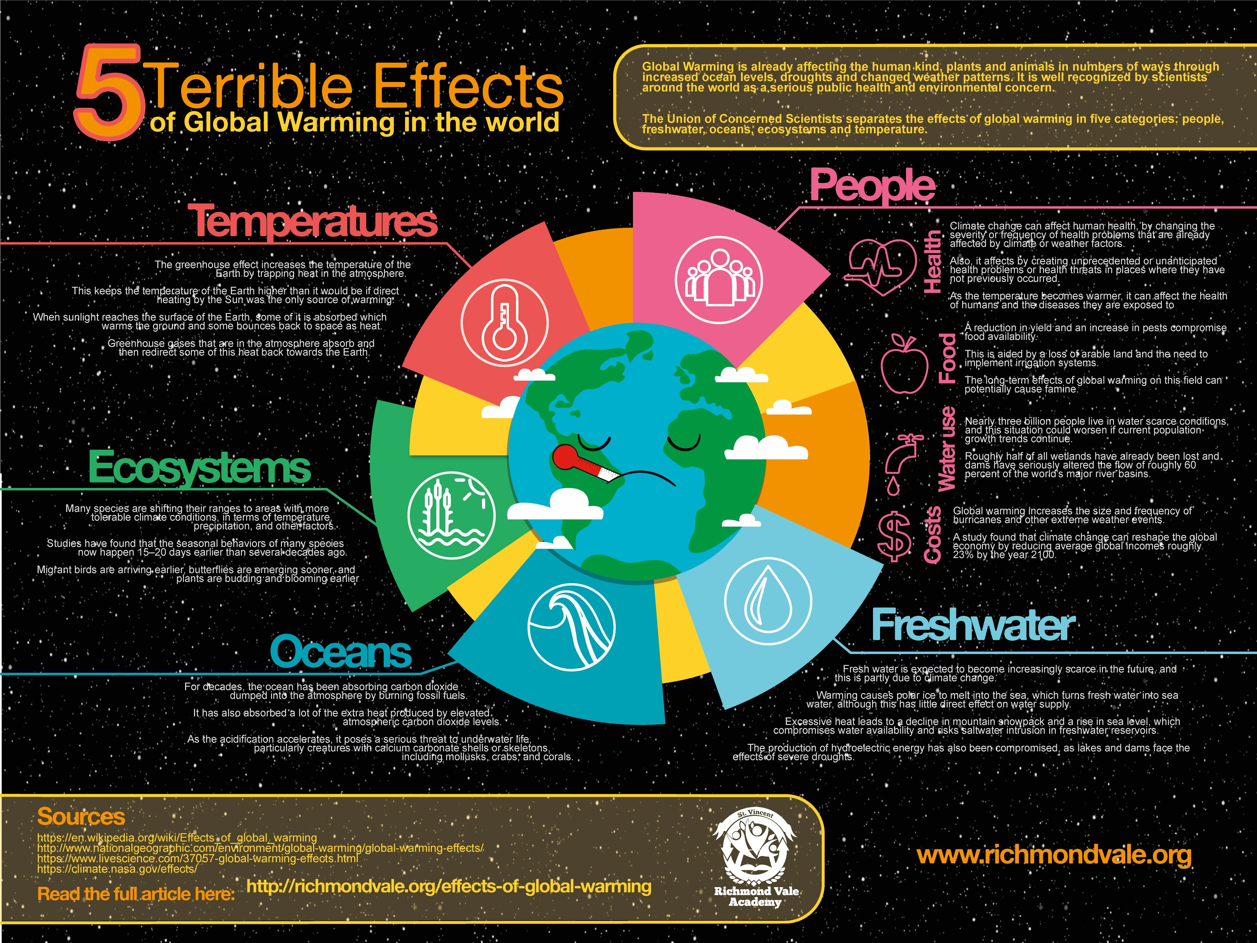 5 effects of global warming that will make you think about iteg 5 effects of global warming that will make pooptronica Images