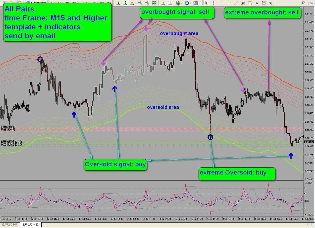 8 R049 Oversold Overbought Areas System Indicator Forex