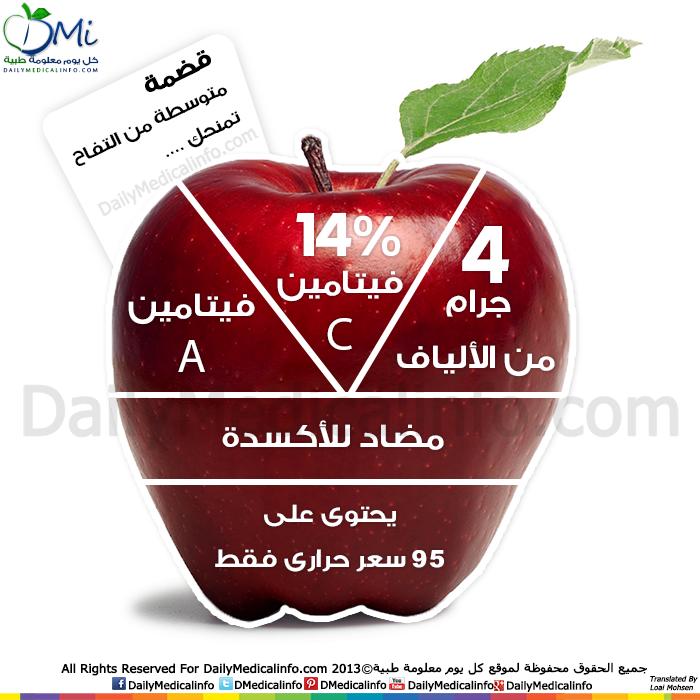 انفوجرافيك كيف تغنيك تفاحة واحدة عن زيارة الطبيب انفوجرافيك طبية كل يوم معلومة طبية Health Facts Food Health Fitness Nutrition Infographic Health