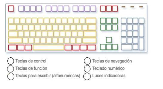 Dibujo1 Jpg 546 298 Computadora Para Colorear Clase De Informatica Teclado Del Computador