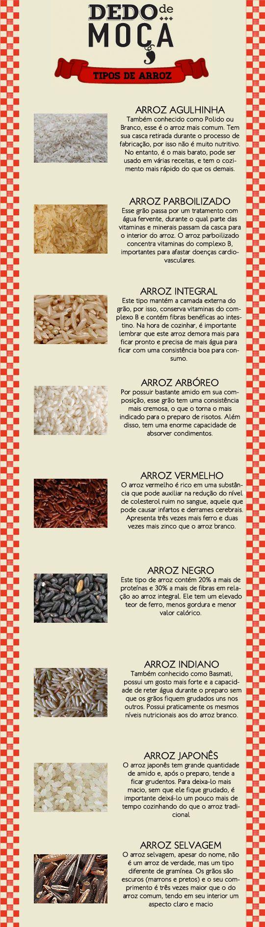Tipos de Arroz 1 Mais | Coisas de cozinha | Pinterest | Arroz, Tipos ...