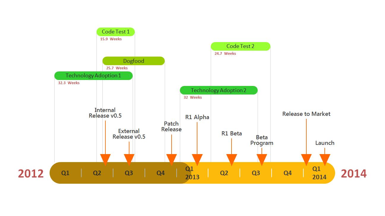 software development gantt chart slide made with powerpoint timeline
