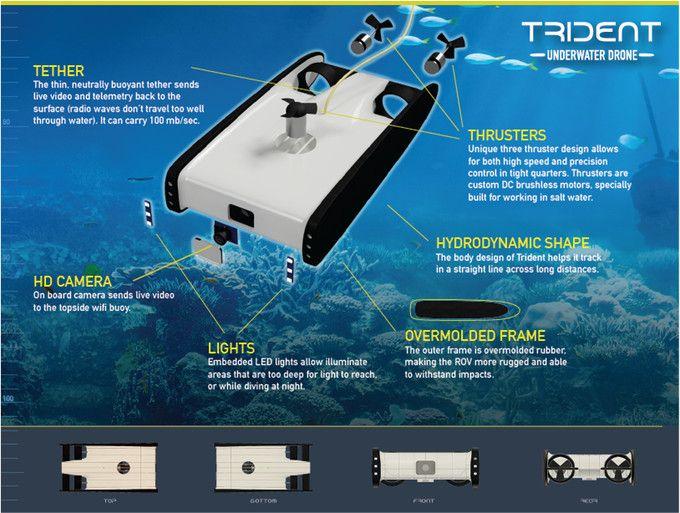 Trident Underwater Drone by | tech now | Underwater drone