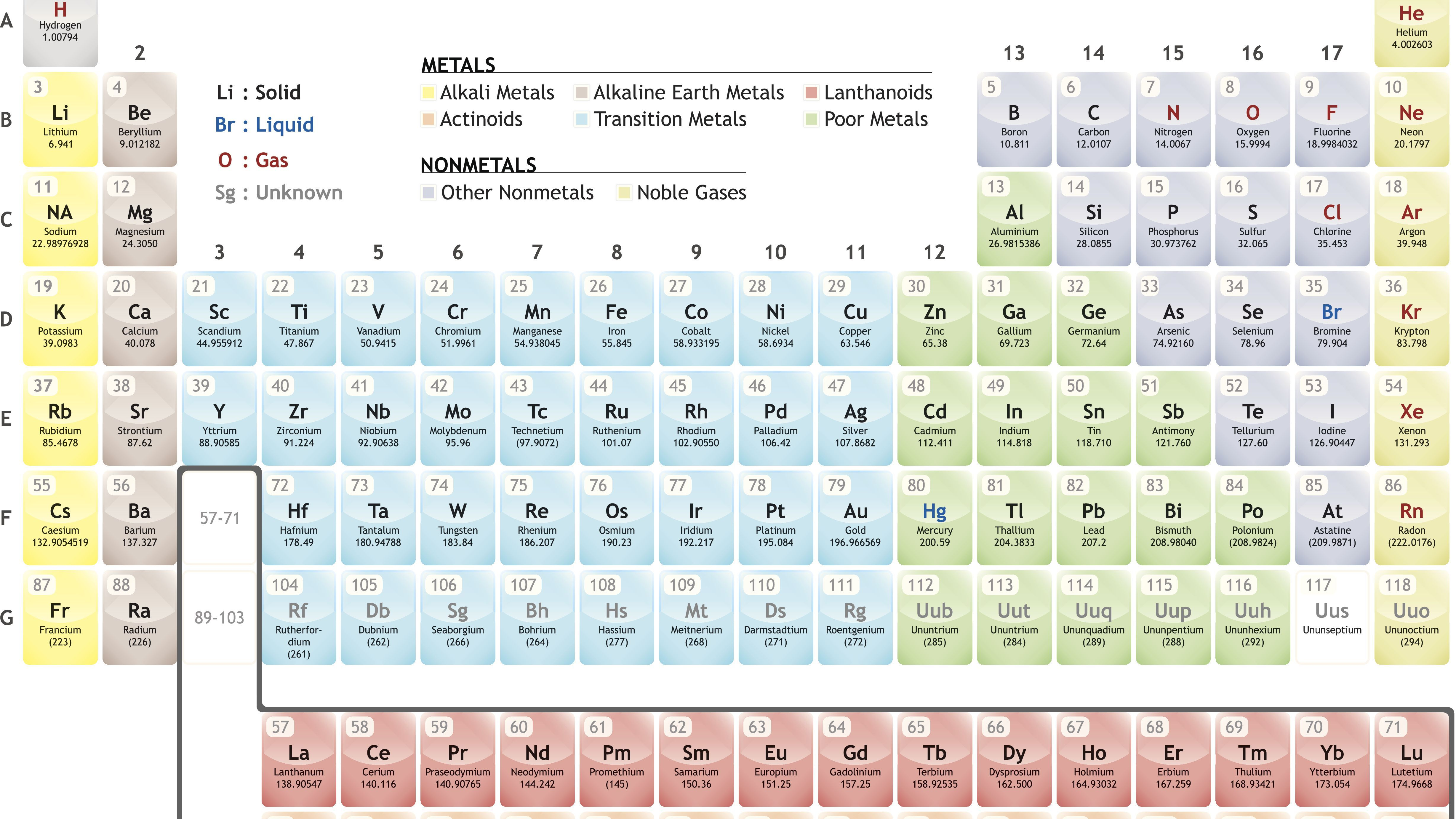 Define Group Number On Periodic Table This Is Free