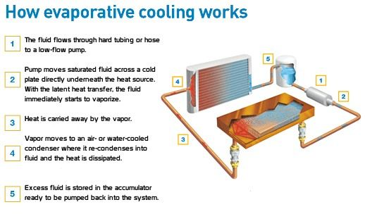 Evaporative Cooling System Google Search Engineering Design