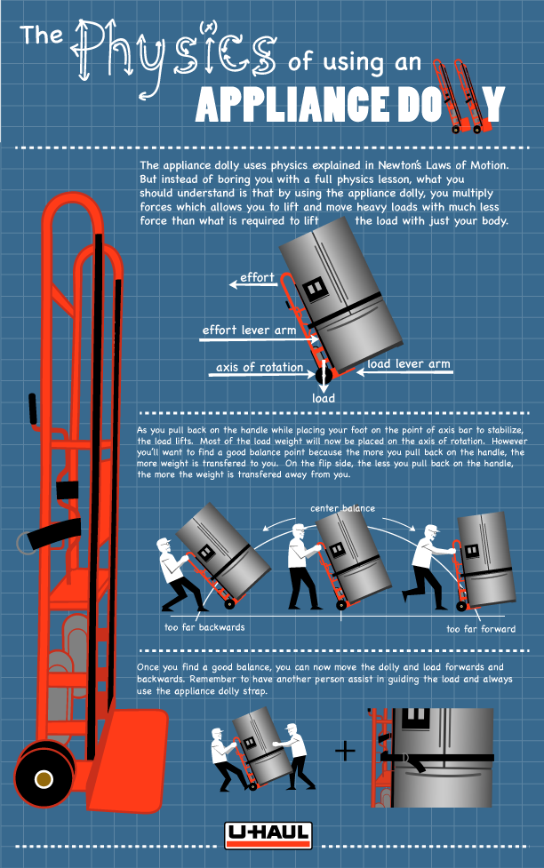 the physics of using an appliance dolly u haul and self storage rh pinterest com