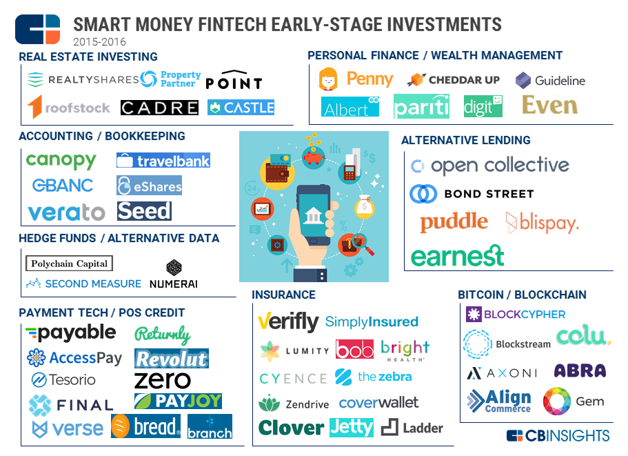 Image result for fintech insurance