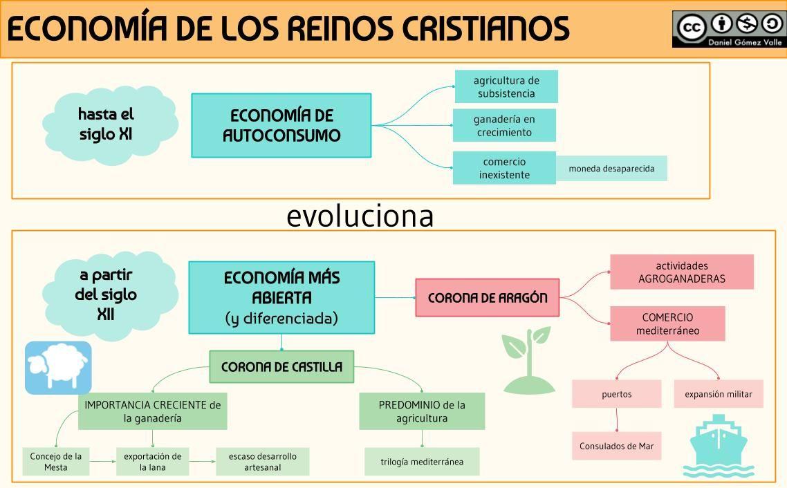 La Economía De Los Reinos Cristianos Cristianos Economia Mapa Conceptual
