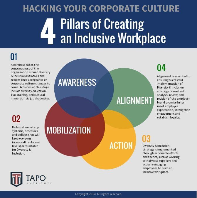 Pin By Marilyn Beavers On Diversity Amp Incusion Diversity