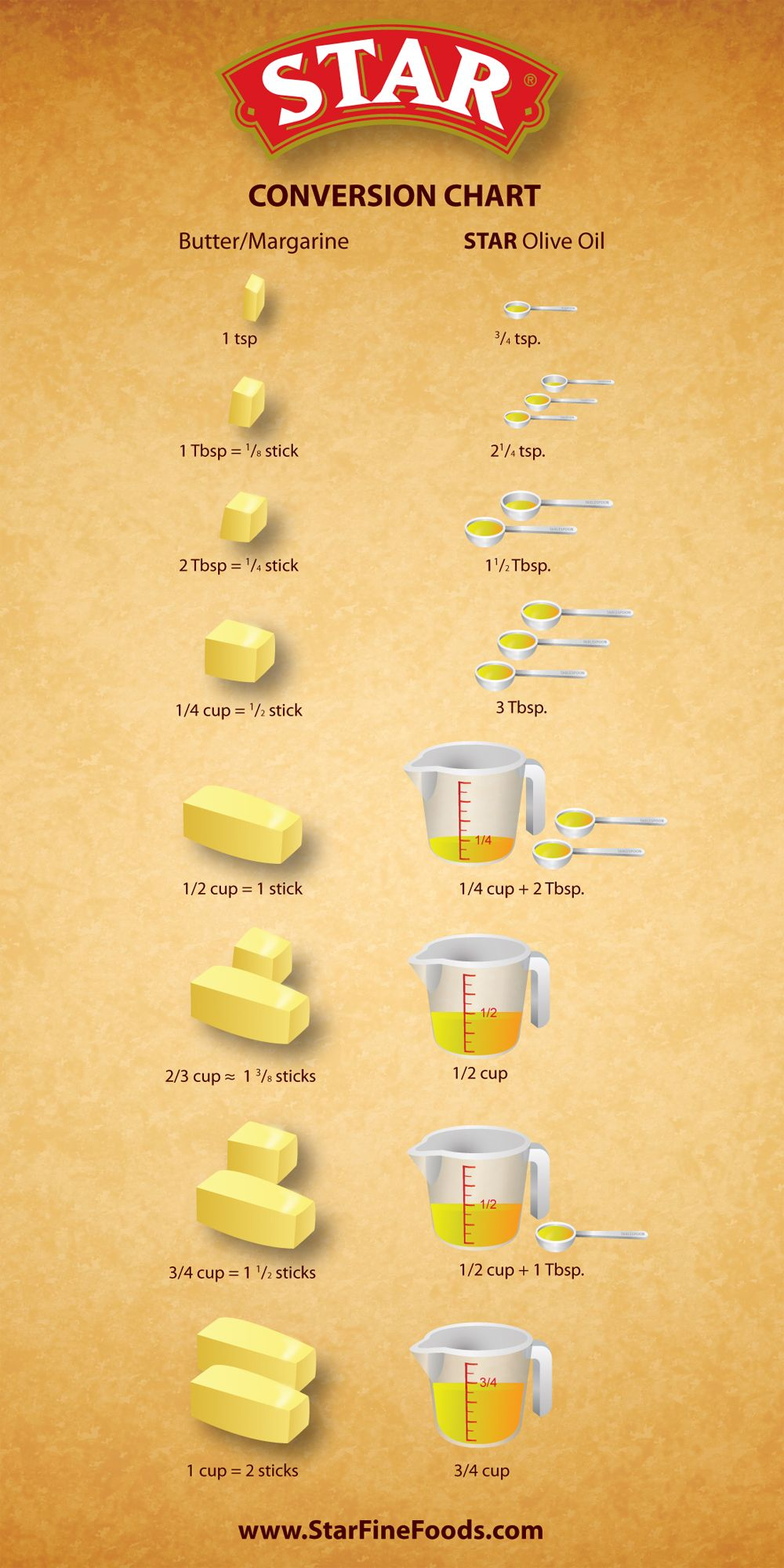 Conversion Chart Butter To Olive Oil Cooking Measurements Food