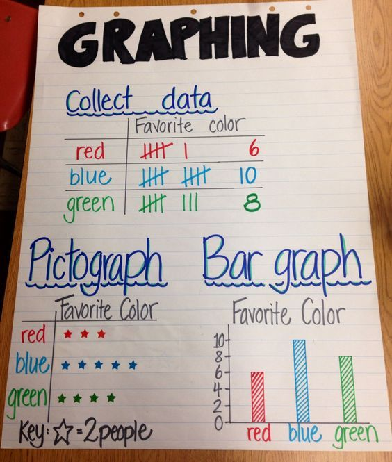 Graphing, math anchor chart, representing the same data in different