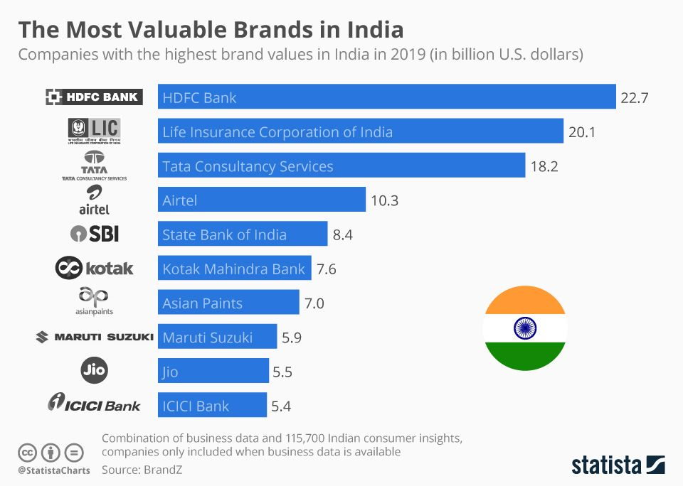 The Most Valuable Brands In India India Infographic Brand