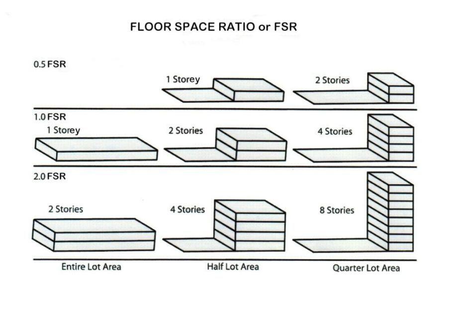 Floor Space Ratio Fsr Floor Area Ratio Site Plan Design Building Materials Architecture
