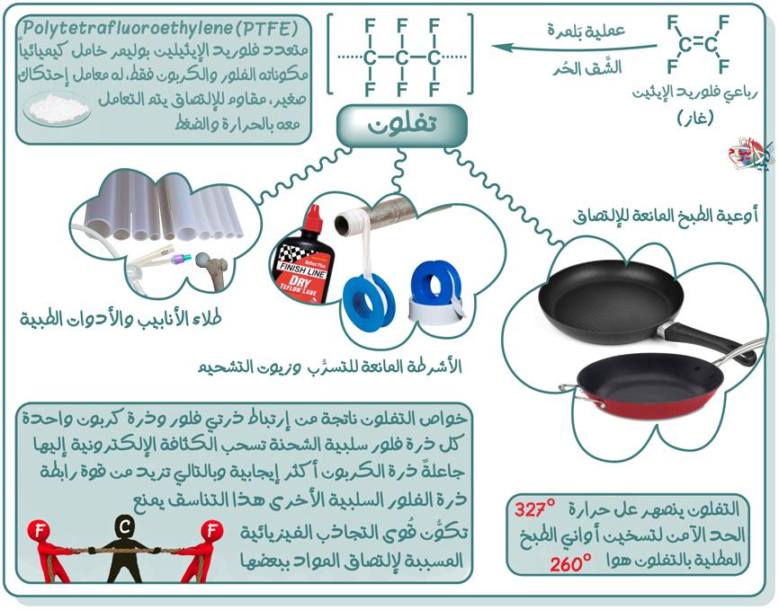 خصائص التفلون وتطبيقاته Chemistry Shopping Post