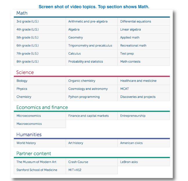 Top 10 Math Website Khan Academy Video List Math Websites Education Quotes For Teachers Math