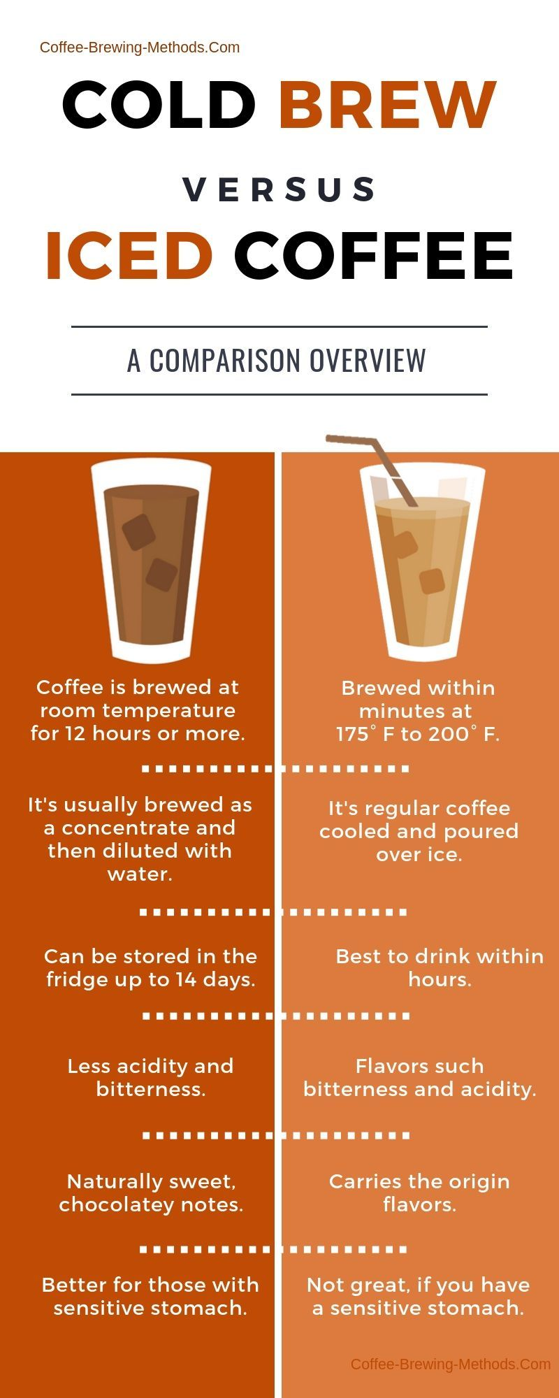 Cold brew vs iced coffee infographic coffee brewing
