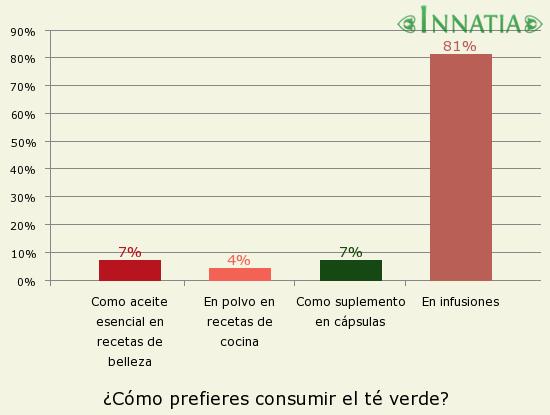 Gr�fico de la encuesta: �C�mo prefieres consumir el t� verde?