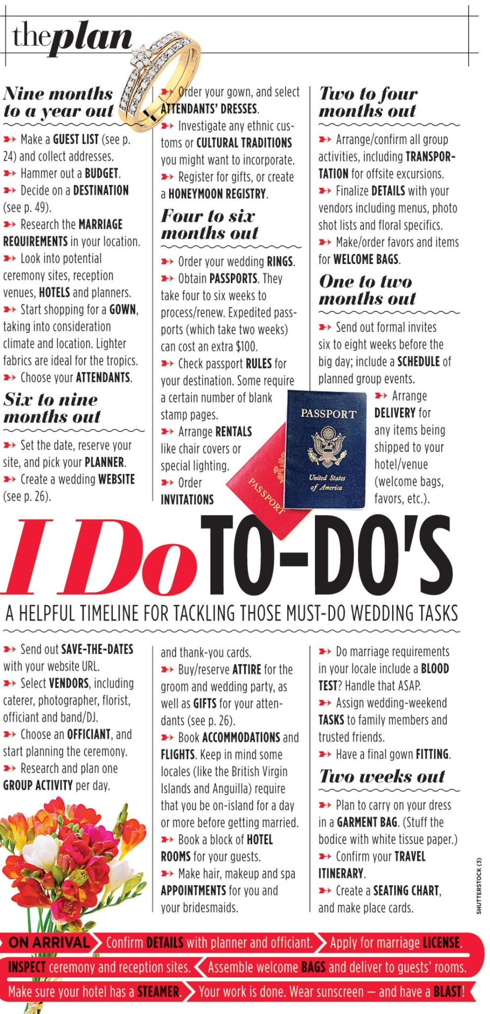 Good to know for destination weddings! | Wedding Planning ...