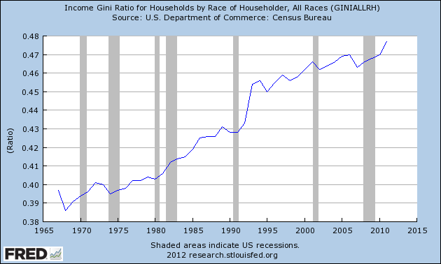 Graph Income Gini Ratio For Households By Race Of Householder All Races Fred Graphing Household All Races