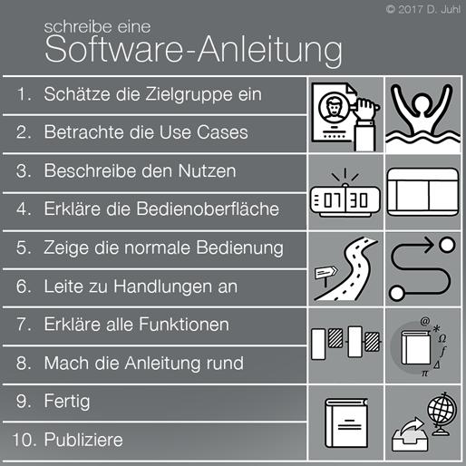Software Anleitung Erstellen Schritte Prozess Technische Dokumentation Software Anleitungen