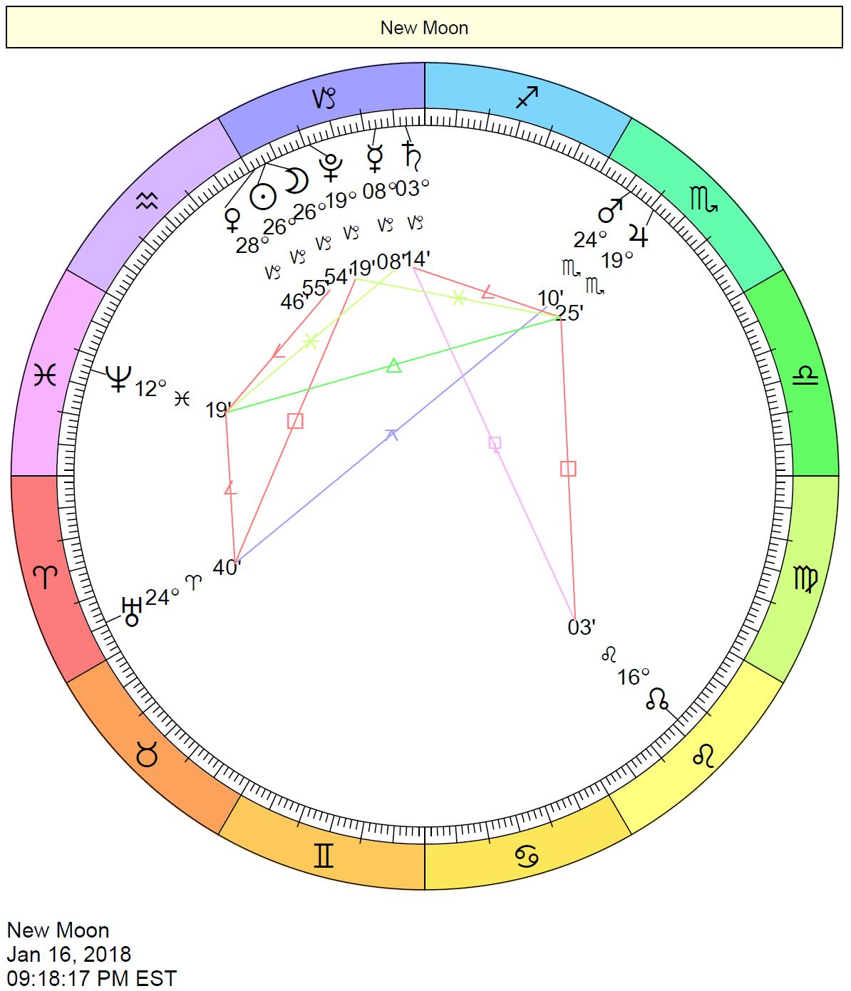 january 16 horoscope personality