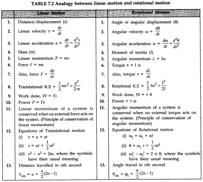 Systems Of Particles And Rotational Motion Class 11 Notes Physics Chapter 7 Learn Cbse Physics Motion Physics System