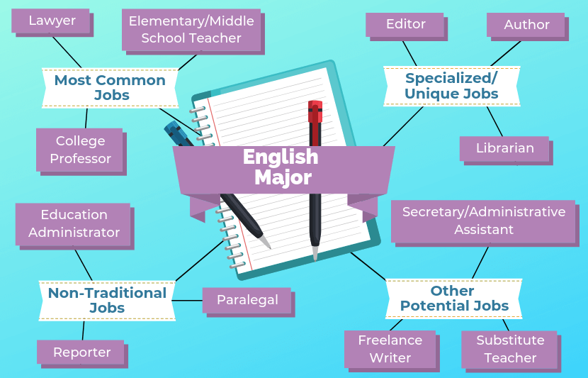 12 Jobs For English Majors College, Online programs